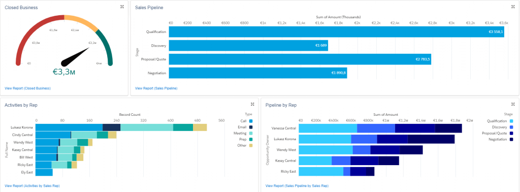 Salesforce tools make sales teams more efficient, improves sales forecasting accuracy, and aids in measuring the performance of sales teams and particular employees